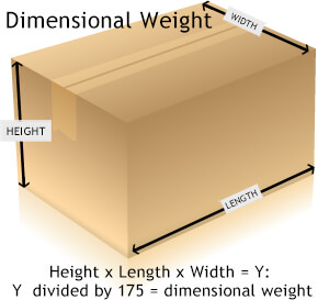 Height, Width, Length